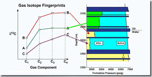 Gas-Isotope Fingerprints