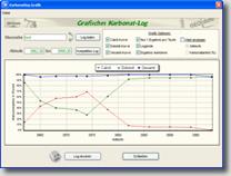 Abbildung 3: Grafisches Karbonatlog
