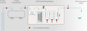 Schema Grundwasserbehandlungsanlage