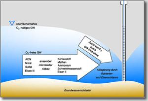 Schema der Hydrochemie